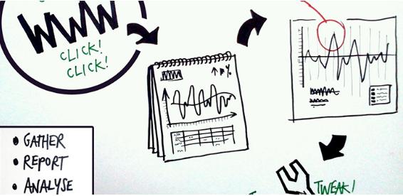 Você sabe o que são sessões no Google Analytics